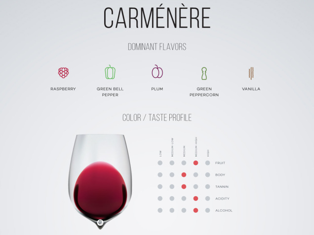 carmenere-wine-taste-profile-excerpt-wine-folly